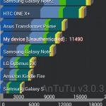 A700 Antutu Benchmark Ergebnis Diagramm